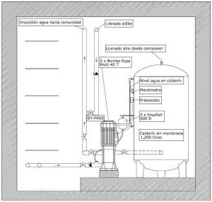 Informe técnico de estado y medidas de mejoras de sistema abastecimiento de agua